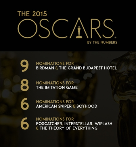 2015 Oscars by the numbers