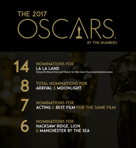 Oscars by the numbers 2017 image